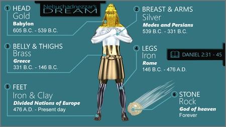 Infographic Nebuchadnezzar\'s dream Foto de archivo