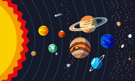 Zonnestelsel Structuur. Planeten met een baan en kleine planeten zoals Ceres, Pluto, Haumea, Makemake, Eris.
