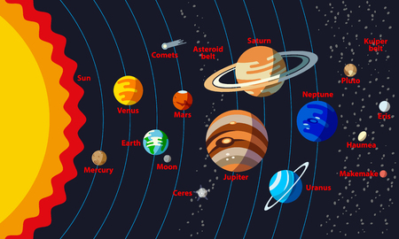Solar System Structure with the names of objects. Planets with orbit and small planets such as Ceres, Pluto, Haumea, Makemake, Eris. Illustration