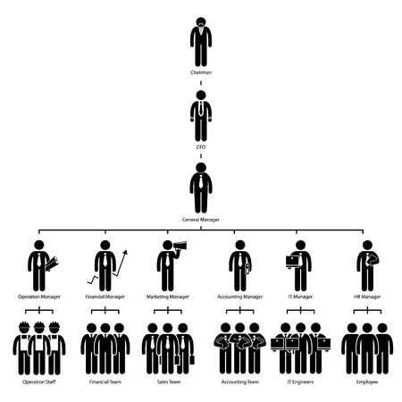 human resource management: Organization Chart Tree Company Corporate Hierarchy Chairman CEO Manager Staff Employee Worker Stick Figure Pictogram Icon Illustration