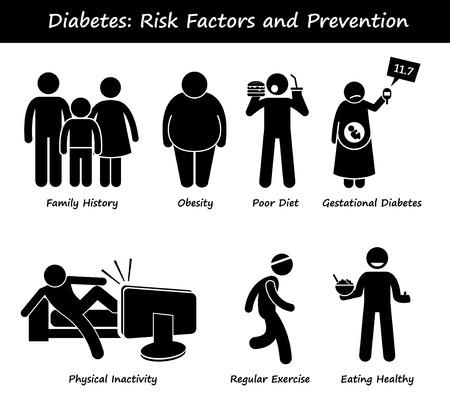 pictogramme: Facteurs de risque de diabète sucré diabétique haut sucre dans le sang et la prévention Stick Figure pictogrammes Icônes
