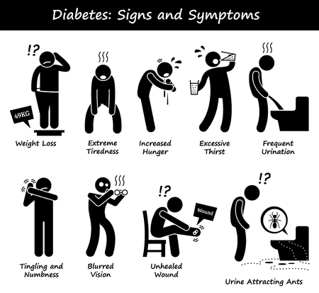 Diabetes Mellitus Diabetic High Blood Sugar Signs and Symptoms Stick Figure Pictogram Icons Иллюстрация