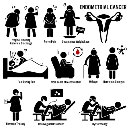 Przyczyny Objawy raka endometrium Czynniki ryzyka Diagnostyka Stick Figure Piktogram ikony Ilustracje wektorowe