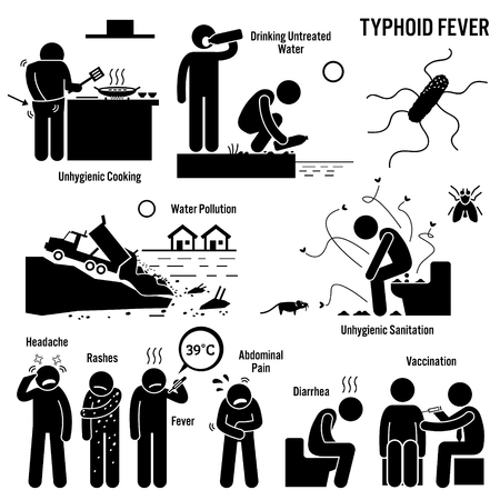 Fiebre tifoidea Estilo de vida antihigiénico Saneamiento deficiente Figura de palo Iconos de pictograma