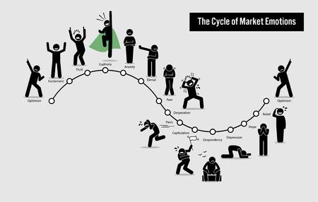 Cykl emocji na giełdach papierów wartościowych. Ilustracja z ilustracją grafiki przedstawia wykres przedstawiający różne emocje i uczucia ludzi w całym cyklu na rynku akcji.