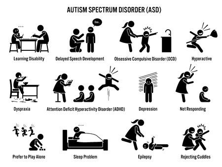 Icone di ASD di disturbo di spettro di autismo dei bambini. I pittogrammi raffigurano segni e sintomi di autismo su un bambino come difficoltà di apprendimento, ADHD, disturbo ossessivo-compulsivo, depressione, dispraxia, epilessia e iperattività.