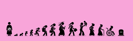 Female life cycle and aging process. Girl or woman growing up from baby to old age.