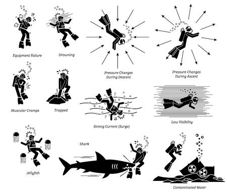 Risiko, Gefahr und Gefahr des Tauchens. Das Illustrationspiktogramm zeigt die potenzielle Gefahr des Tauchens, einschließlich Geräteausfall, Ertrinken, Krampf, Gefangenschaft, Quallen, Hai-Angriff, Schwall und mehr.