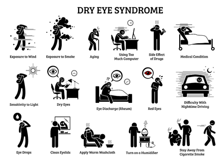 Síndrome del ojo seco. Las ilustraciones de iconos representan los síntomas, causas, efectos y remedios caseros para el problema de salud del ojo seco. Ilustración de vector