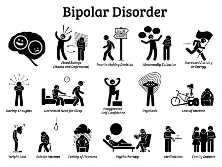 Bipolaire psychische stoornis pictogrammen. Illustraties tonen tekenen en symptomen van een bipolaire stoornis op manie- en depressiegedrag. Hij heeft stemmingswisselingen en heeft psychotherapie, medicijnen en gezinsondersteuning nodig.
