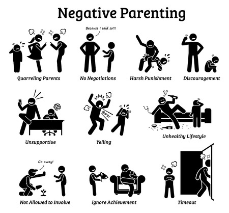 Negative parenting child upbringing. Illustrations depict the negative and unhealthy ways of raising a child such as quarreling parents, harsh punishment, discouragement, yelling, and negligence. Ilustração