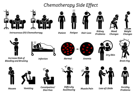 Effets secondaires de la chimiothérapie. Les icônes représentent la liste des réactions et des problèmes liés au traitement de chimiothérapie sur un être humain diagnostiqué avec un cancer.