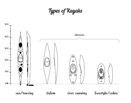 according: Set of different types of kayaks in comparison according to their length vector illustration eps 10