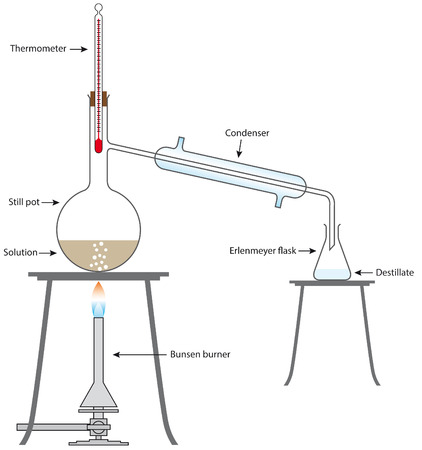 destilacion: Aparato de Destilación Vectores