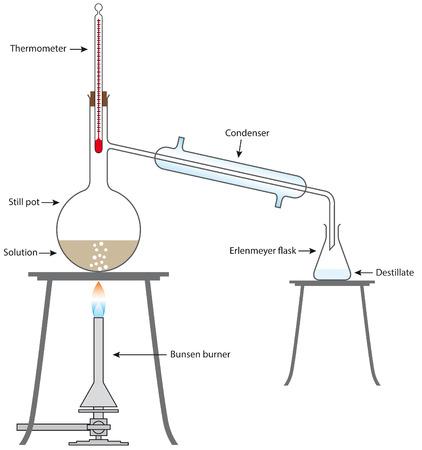 distill: Distillation Apparatus Illustration
