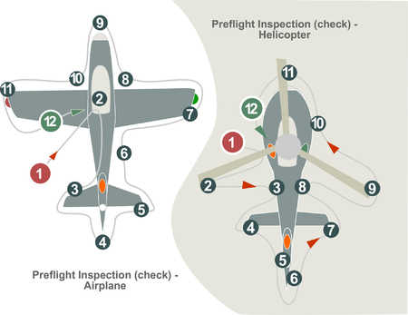 A visual pilots checklist model for aircraft inspection before flight with a number legend reference. Illustration