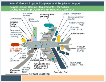 공항 지상 서비스 요구 사항 - 여객기의 경우, 정체 출발을위한 경사로 조작을 조정하십시오.