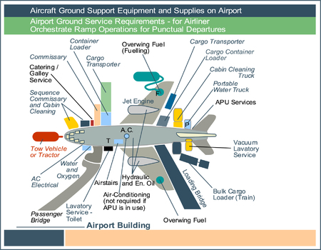 Airport Ground Service Requirements - for Airliner, Orchestrate Ramp Operations for Punctual Departures