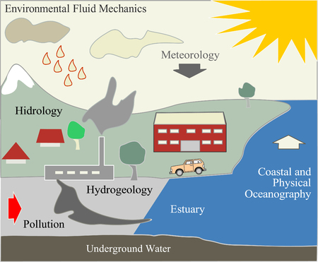 A landscape background of environmental fluid mechanics and contamination