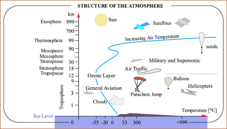 Atmosphere layers or atmosphere main components