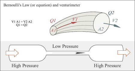 Bernoullis law or equation in fluid dynamics about how the speed of a fluid relates to the pressure of the fluid Illustration