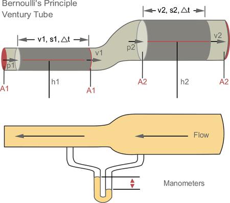 Théorème de Bernoulli en dynamique des fluides sur la relation entre la vitesse d'un fluide et la pression du fluide