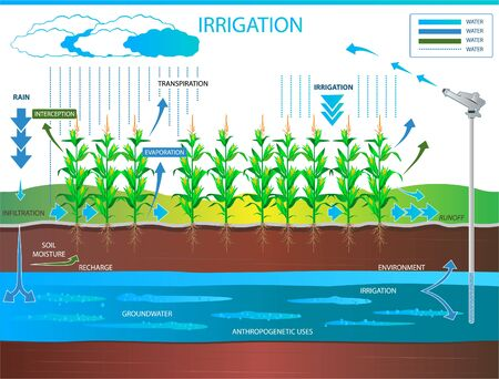 Irrigation as the artificial application of water to land for the purpose of agricultural production