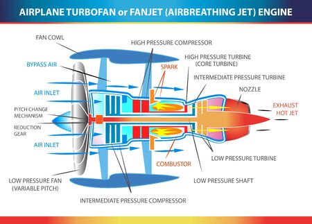 Turbofan aircraft engine, structural cross section in basic design for education