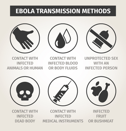 set of icons. Ways of transmission Ebola virus.