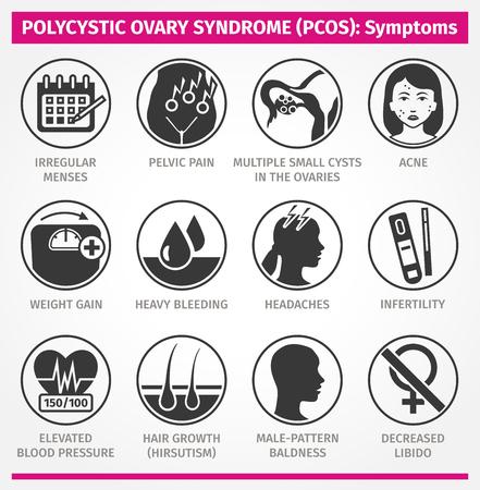 Symptômes du SOPK du syndrome des ovaires polykystiques. Ensemble d'icônes vectorielles