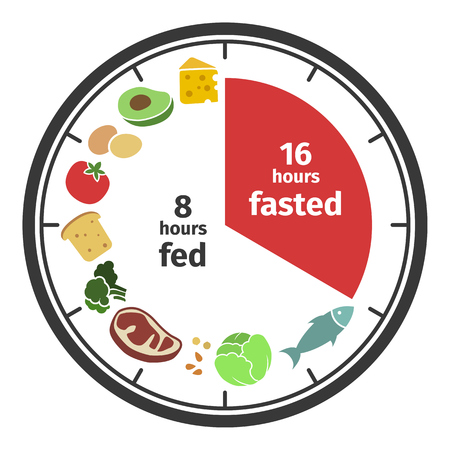 Scheme and concept of Intermittent fasting. Clock face symbolizing the principle of Intermittent fasting. Vector illustration. Infographic
