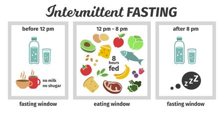 Regeling en concept van intermitterend vasten. eet- en vastenvensters. Vector illustratie. Infografiek Vector Illustratie
