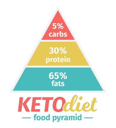 Die Ernährungspyramide der ketogenen Ernährung. Vektor-Illustration. Infografik Vektorgrafik