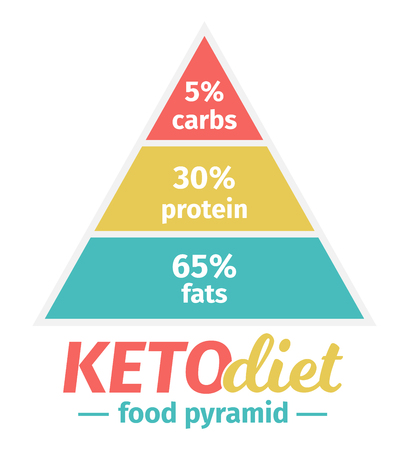 The Ketogenic Diet Food Pyramid. Vector illustration. Infographic