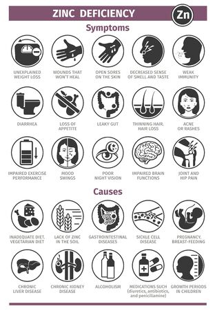 Symptoms and Causes of Zinc deficiency. Template for use in medical agitation. Vector illustration, flat icons. Vettoriali