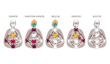 Generator Projector Manifestor Reflector. Five human design types.Human Design BodyGraph chart. Vector illustration.