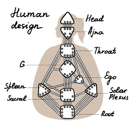 Nine energy centers. Human design chart. Head, ajna, throat, ego, solar plexus, sacral root spleen g center. Hand drawn graphic