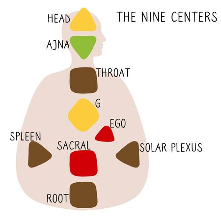 Nine energy centers. Human design chart. Head, ajna, throat, ego, solar plexus, sacral root spleen g center. Hand drawn graphic