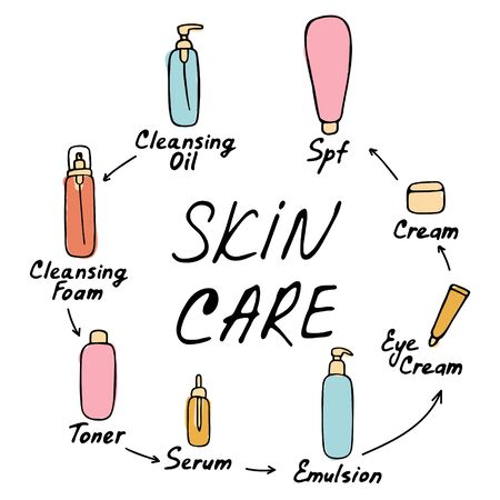 My daily routine. Skin care vector illustration. Correct order to apply skin care products. Skin care inscription