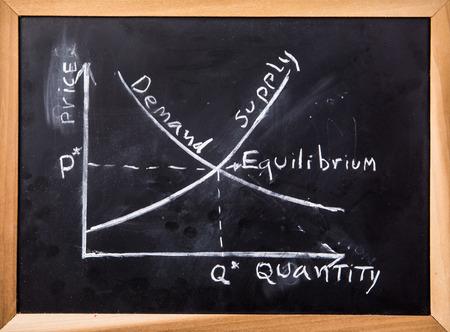 黒板の需要と供給のグラフ