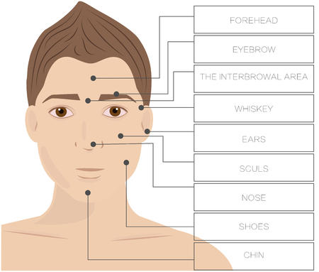 Laser hair removal male. Area Face depilation Man.