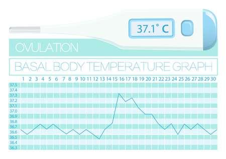 Gráfico Basal temperatura corporal mujer. Planificación familiar natural. Métodos para determinar el día de la ovulación.