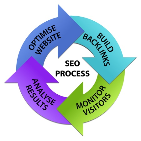 SEO Process Circle Illustration