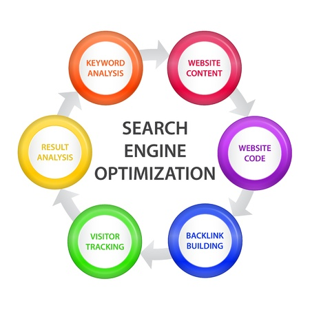 optimize: Circle with SEO Steps
