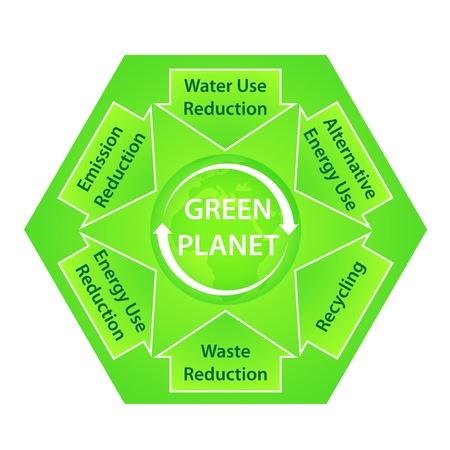 削減: 生態学的な推奨事項と緑の惑星図  イラスト・ベクター素材