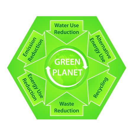 recommendations: Green Planet Diagram with Ecological Recommendations Illustration