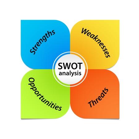 SWOT Analyse Diagram