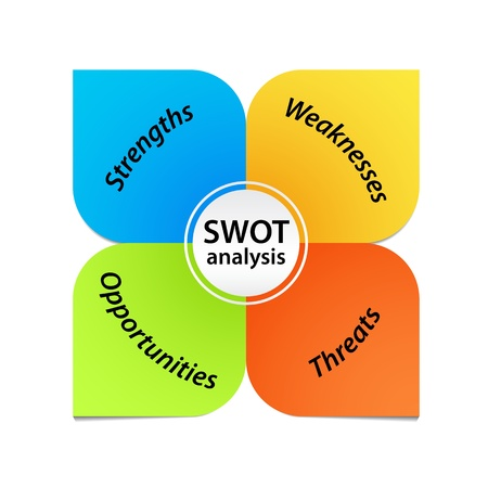 project management: SWOT Analysis Diagram Illustration