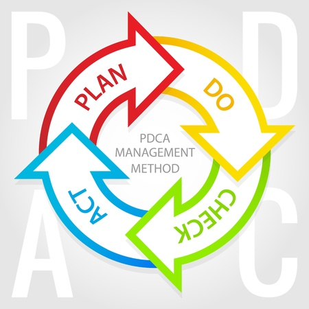 PDCA management method diagram  Plan, do, check, act tags  Vector