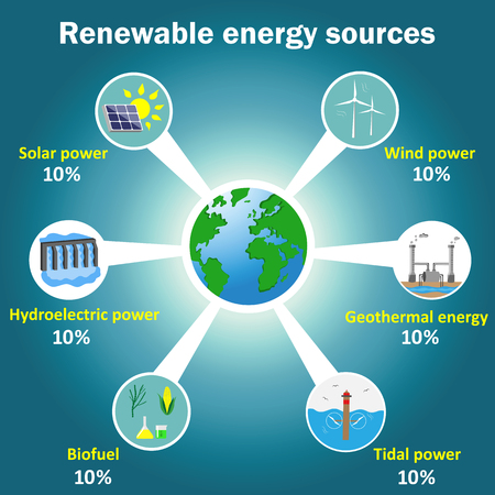 Renewable energy sources vector infographics: solar, wind, tidal, hydroelectric, geothermal power, biofuel